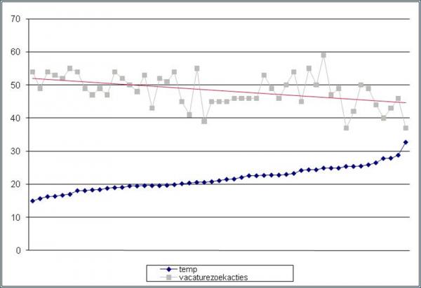 Figuur: Index* van het gemiddeld aantal vacaturezoekacties in Google afgezet tegen de temperatuur in graden Celcius.