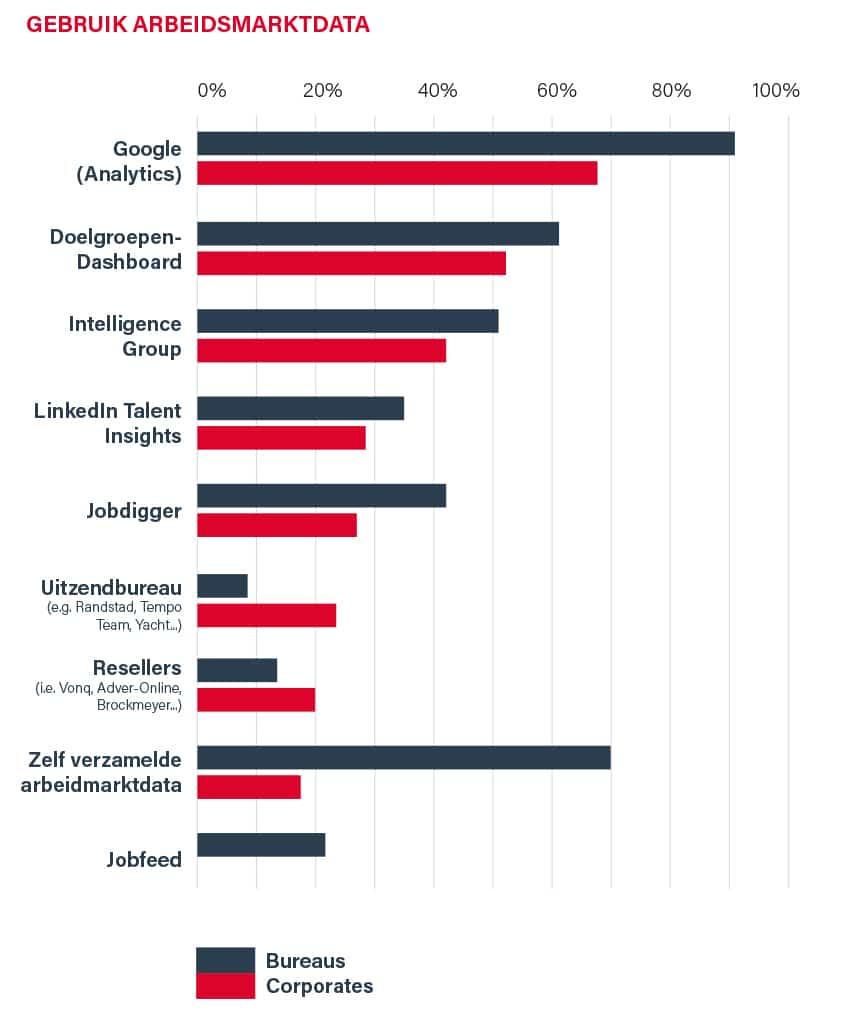 KPI - gebruik arbeidsmarktdata