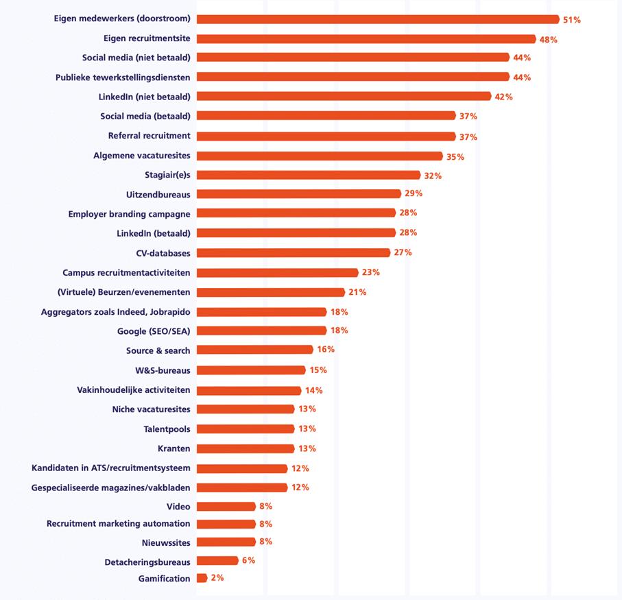 Tabel 2. Inzet wervingsmiddelen doorwerkgevers (excl. bureaus)