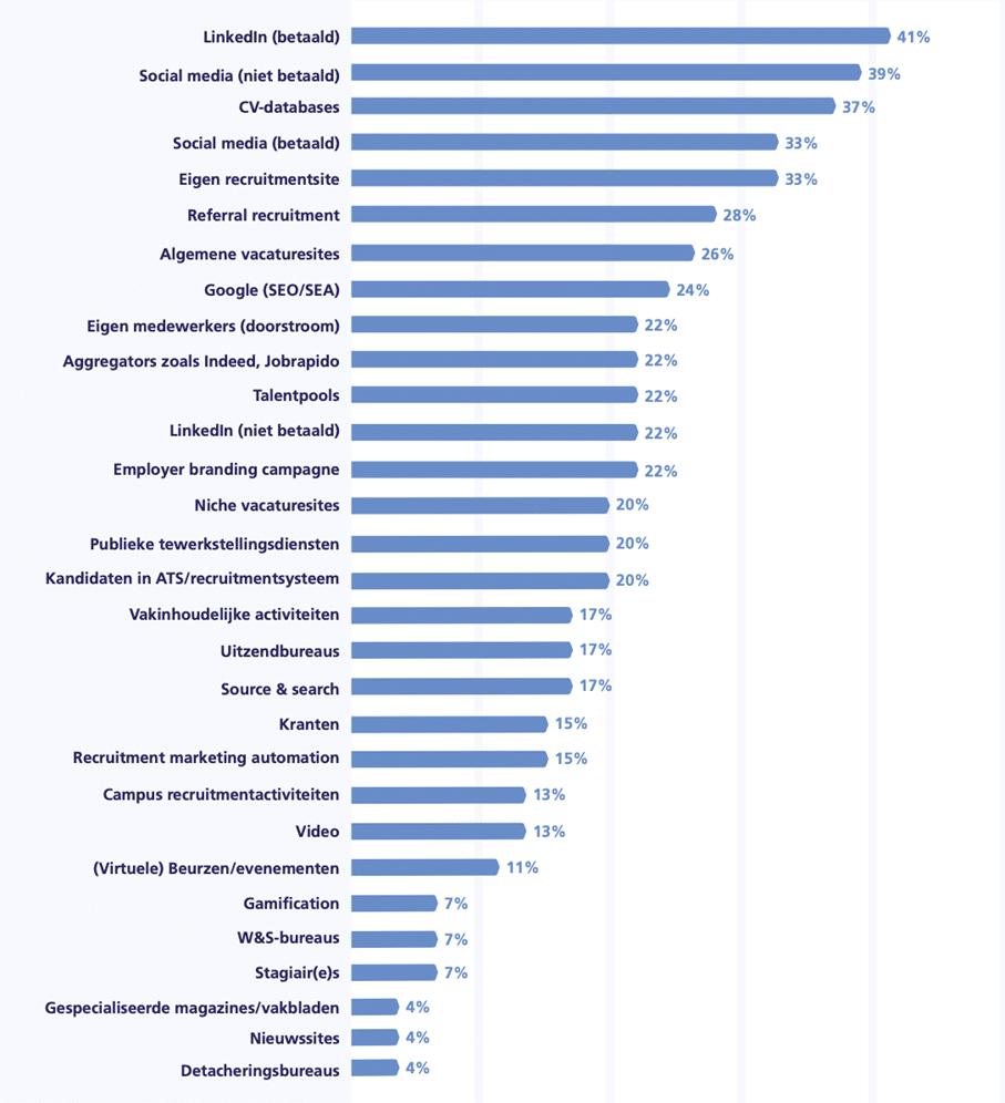 Tabel 3. Inzet wervingsmiddelen door bureaus